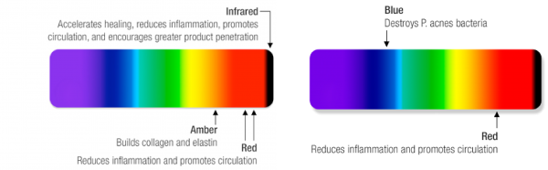 light wavelengths LED therapy